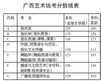广西艺术统考分数线划定