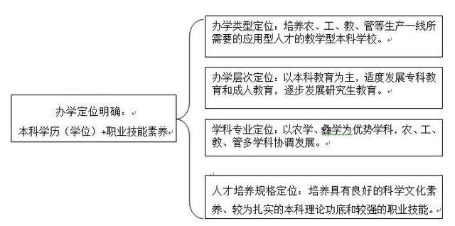 西昌学院是四川省首批公办整体转型试点学校