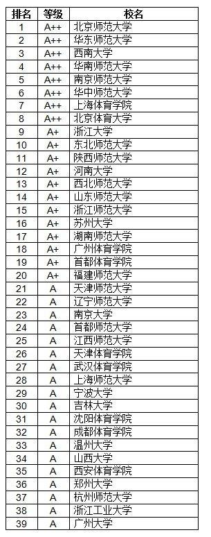 2014中��大�W教育学A等学校排行榜