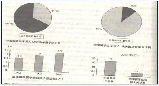2012年考研英语(二)作文重点话题预测