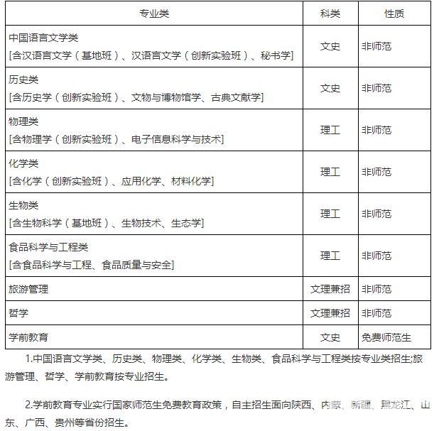 重磅:陕西师范大学2016年自主招生简章