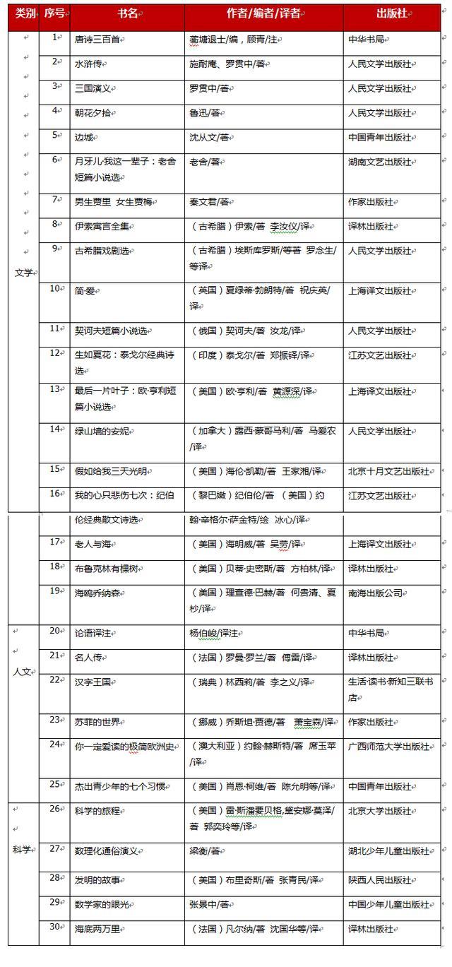 2014年版中国中学生基础阅读书目(初中书目)