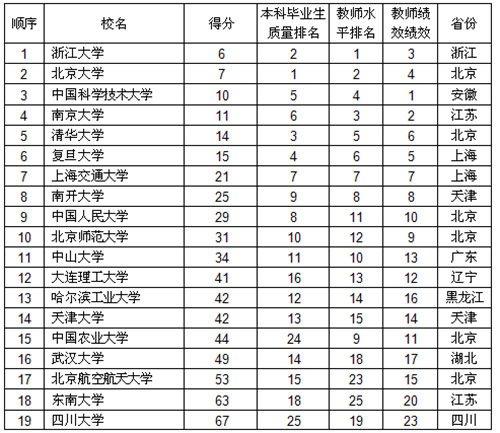 武书连2014中国19所一流大学名单