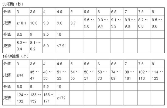 2012年河南省郑州市中招体育考试评分标准