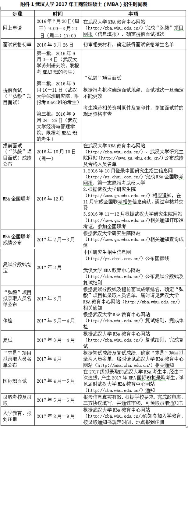 武汉大学2017年工商管理硕士招生简章