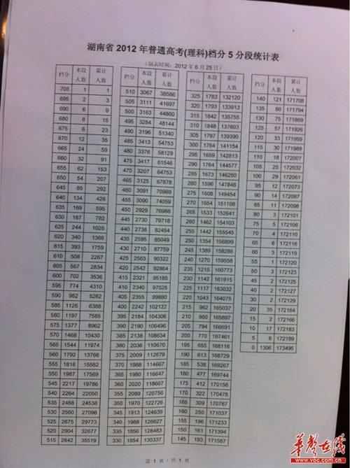 2012年湖南高考状元出炉 文科680分理科705分