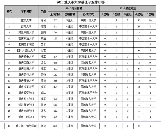 重庆的大学排名_重庆大学