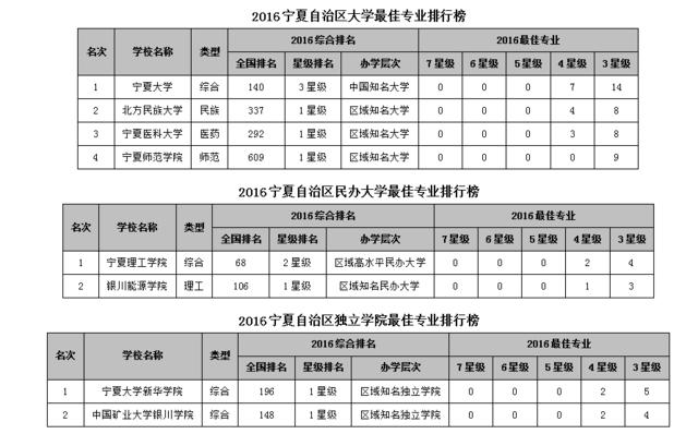 2016宁夏自治区大学最佳专业排行榜 宁夏大学问鼎榜首