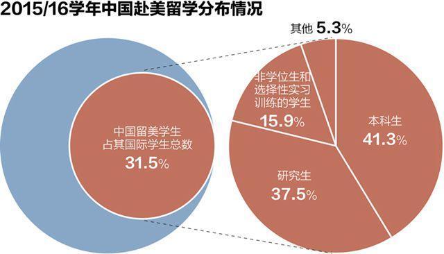 国际学生热衷赴美学工程 美来华留学人数降7.1%