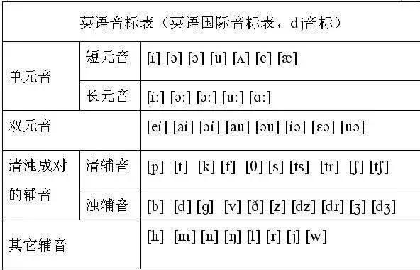零基础英语学习攻略:老老实实背基础词汇