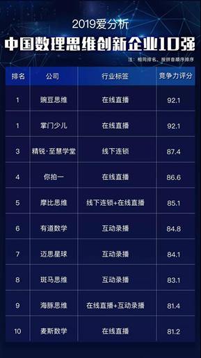 中国数理思维创新企业榜公布:豌豆思维位列榜首成数学思维第一品