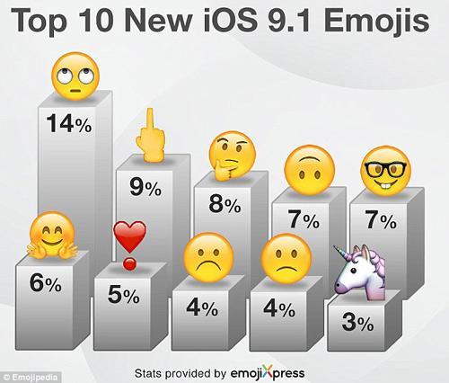 """最受欢迎的emoji新表情:""""竖中指""""和""""翻白眼"""""""