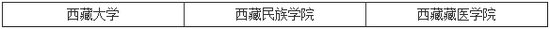 2014年研究生招生单位列表之西藏(3所)