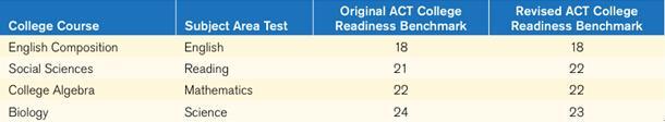 2015年ACT考试预测及备考:测评维度多元化