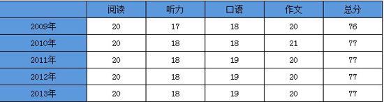 托福平均分:2013年中国大陆考生托福平均成绩