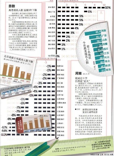 2011年高考人数锐减30万 京连续五年下降