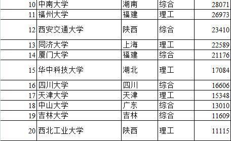 2015中国大学校友捐赠排行榜:北京大学居首