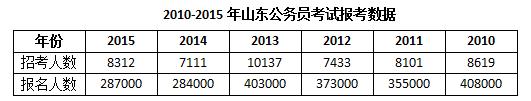 公考大省山东加入联考 今年与往年有何不同