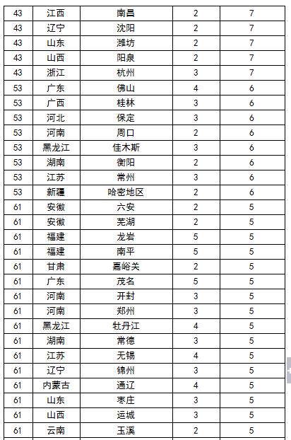 2015中国最盛产高考状元城市排行榜 重庆居首