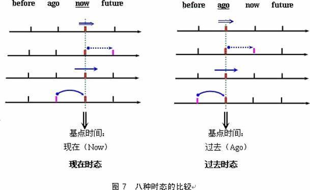 未来的副词-在时2. 一般将来时3. 现在进行时4. 现在完成时5. 一般过去时6. 过去将
