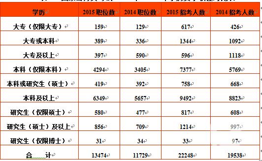 14国家公务员职位表_2015年国家公务员考试职位表全面解读
