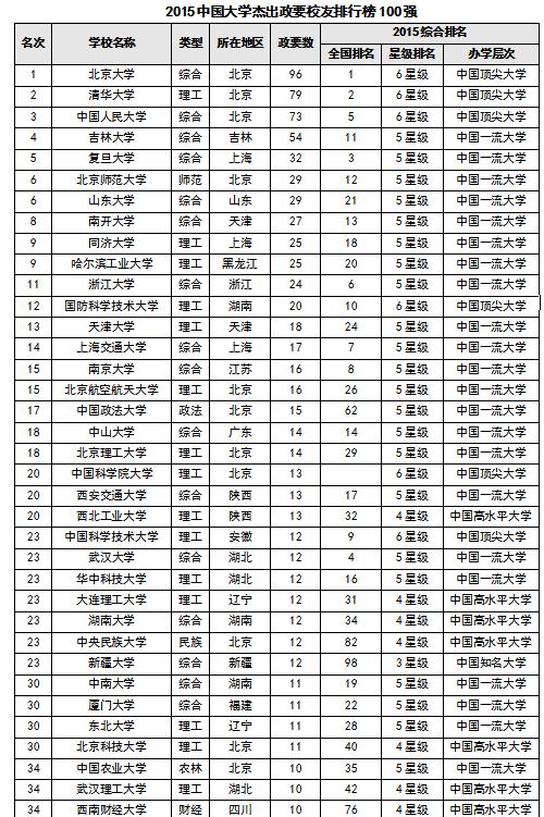 2015中国大学杰出政要校友排行榜 北大居首