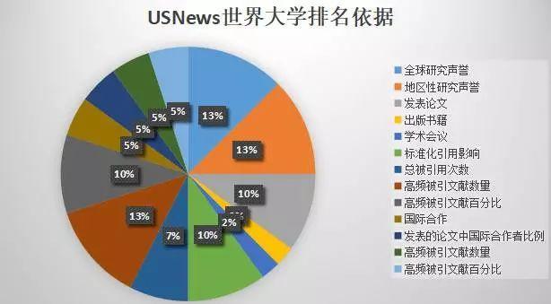 USNews美国大学排名与世界大学排名为何不同