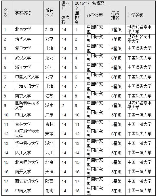 2016中国最佳大学排行榜 北京大学荣膺桂冠
