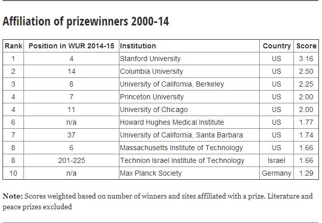 最新全球大学排行出炉 牛津大学竟榜上无名