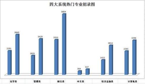 2014年国家公务员考试职位表分析