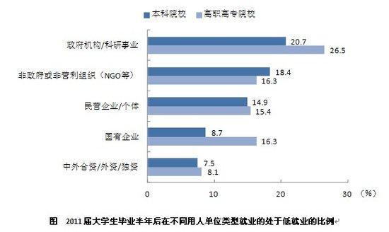 2011届就业的大学毕业生低就业群体的特征