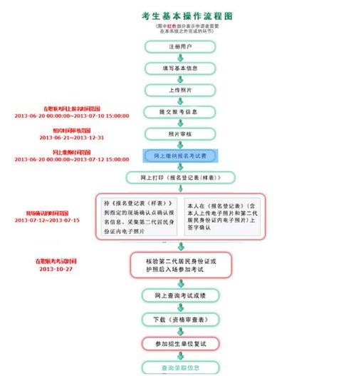 2013在职硕士联考报名流程图