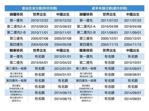 美官方公布8月移民排期 無技術勞工倒退2年7個月