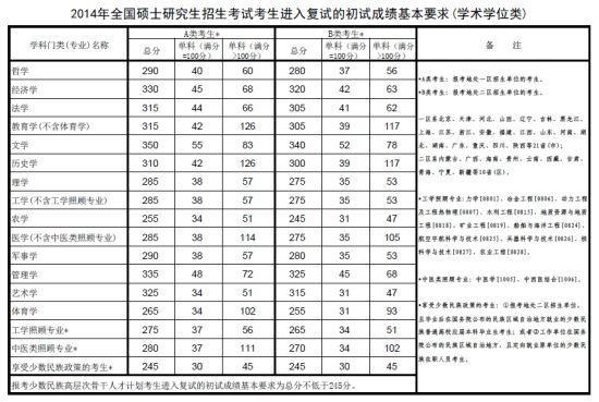 2014年全国硕士研究生考试复试分数线划定