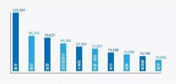 数据透视:中国留学生在美国都念什么专业