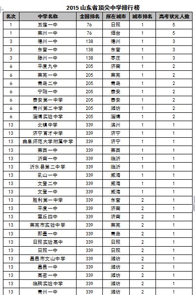 2015中国各地区顶尖中学排行榜