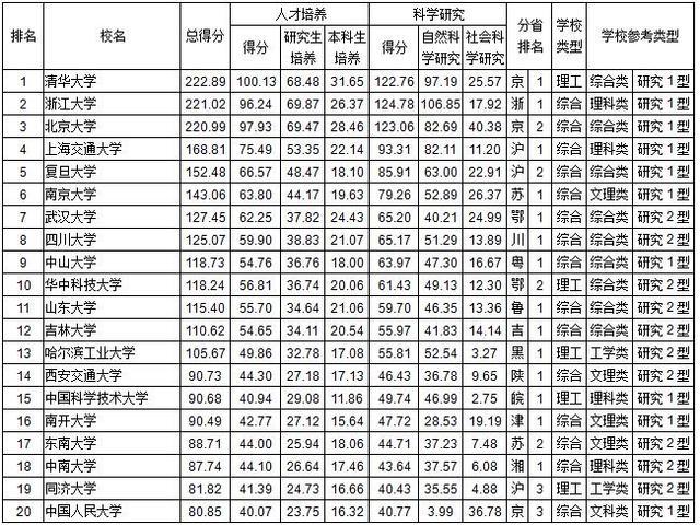 中国大学综合实力排行发布 清华浙大北大前三