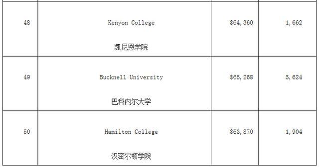 福布斯美国最佳大学排名 哈佛竟然没进前三!