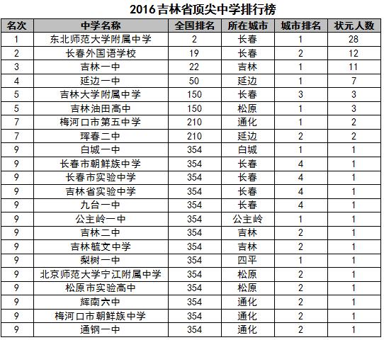2016中国高考状元考查报告出产炉 北边京父亲学什包冠