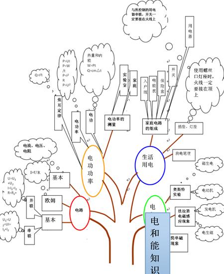 京翰名师课堂之:新初三教师电和初中树知识物理年度总结图片