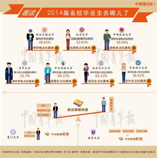 毕业生遇更难就业季:专业成绩好成高薪要素
