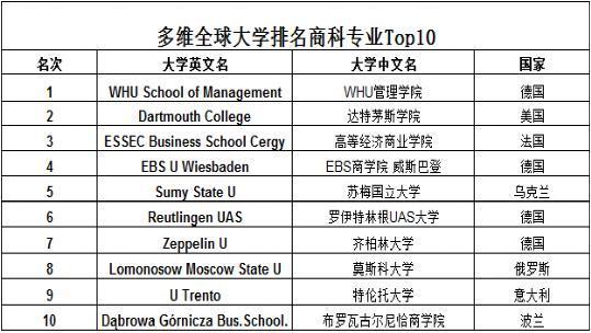 多维全球大学排名商科排名Top10