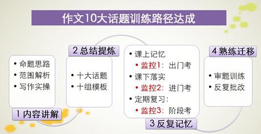 2014北京中考英语作文点评:题目新颖 入手容易