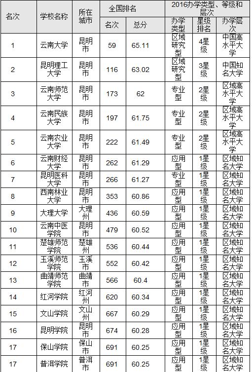 云南大学排名_云南师范大学排名
