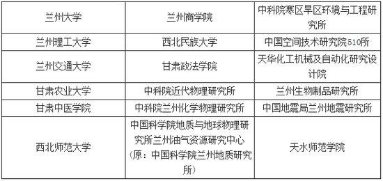 2014年研究生招生单位列表之甘肃(18所)