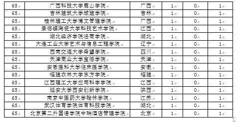 校友会2017中国大学一流本科专业排行榜,四川大学跃居第七