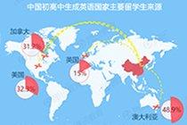 报告称八成留学人员归国就业