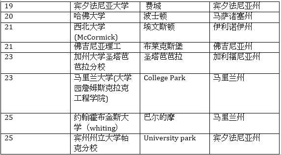 2016全美最佳研究生院工程学院排名TOP25