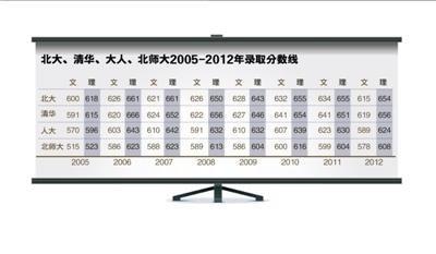 北京师范大学投档线_清华人大北师大一本提档线九年来最高