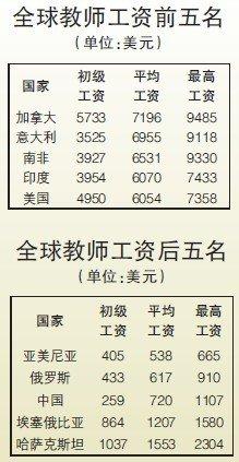 中国教师工资近乎全球垫底 仅为加拿大1/10